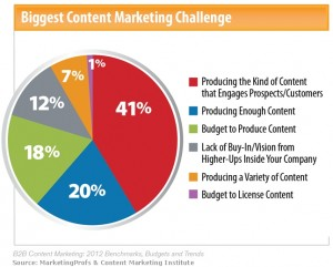 b2b-content-marketing-challenges-2011-300x241